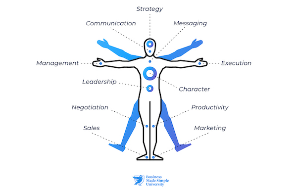 Healthy Business Body